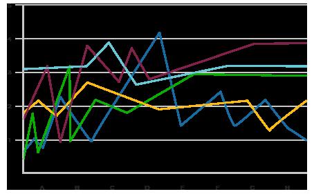 keen line chart