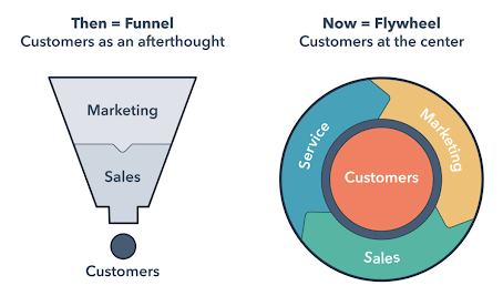 funnel to flywheel graphic